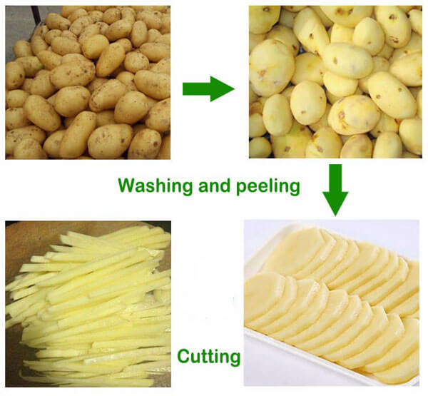 working process of potato peeling cutting machine