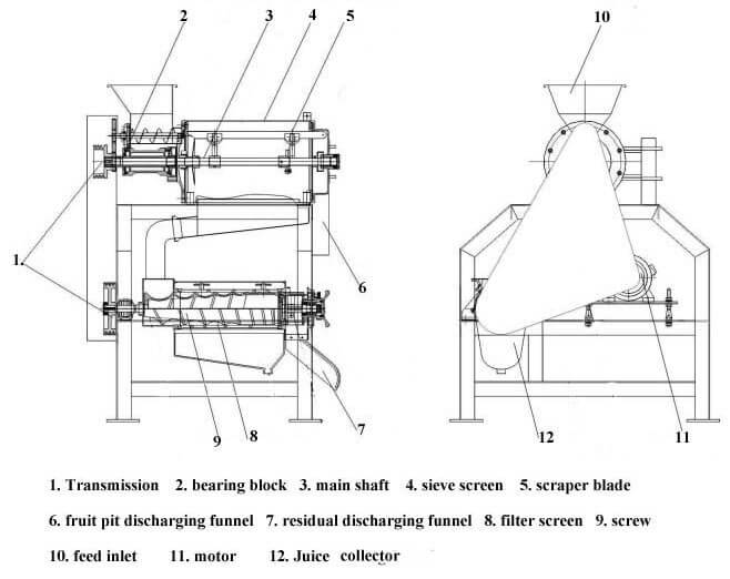 structure of juicing machine