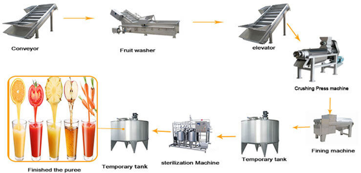 fruit puree fruit juice production line