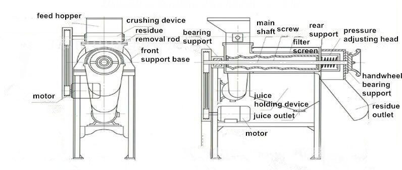 industrial juicer structure